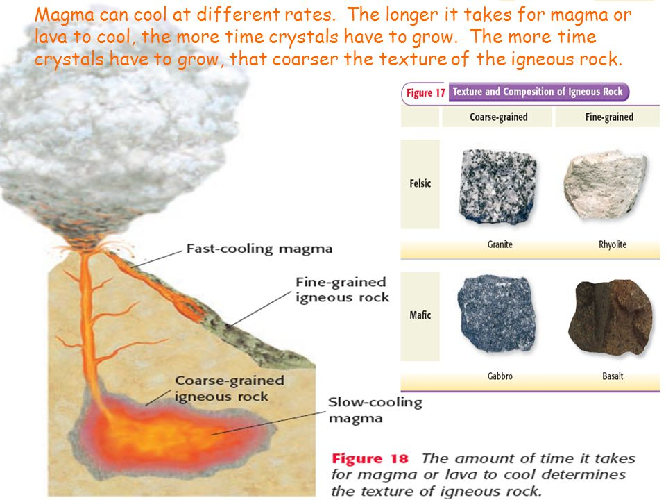 Magma can cool at different rates