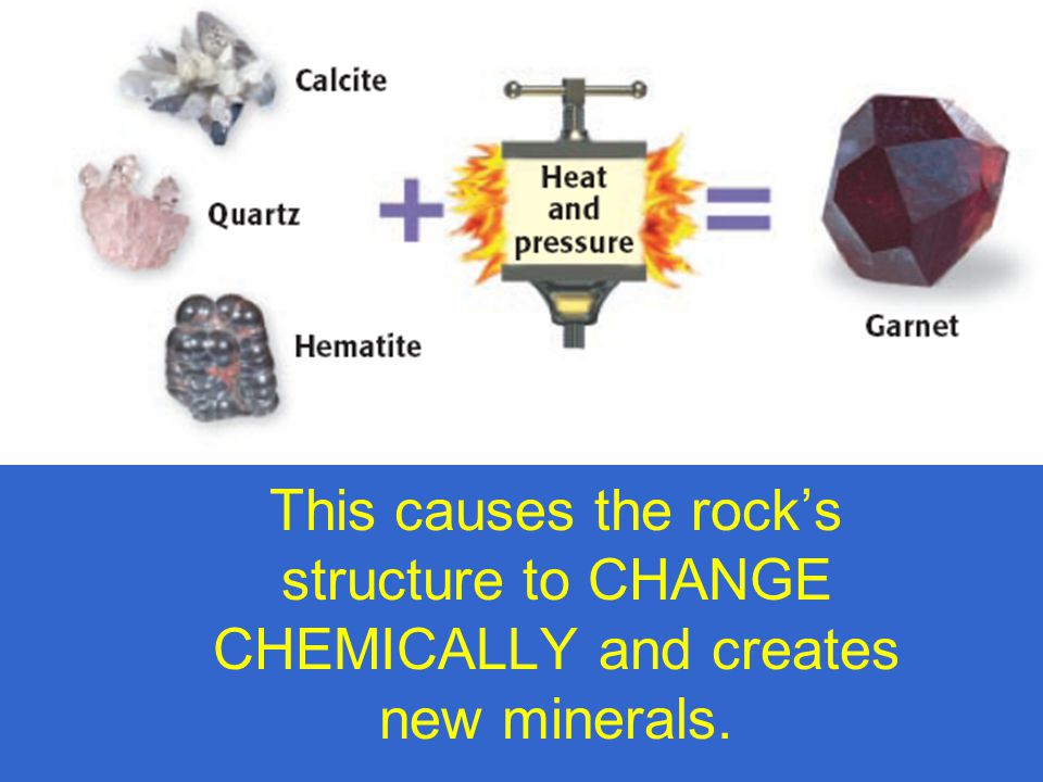 This causes the rock's structure to CHANGE CHEMICALLY and creates new minerals.