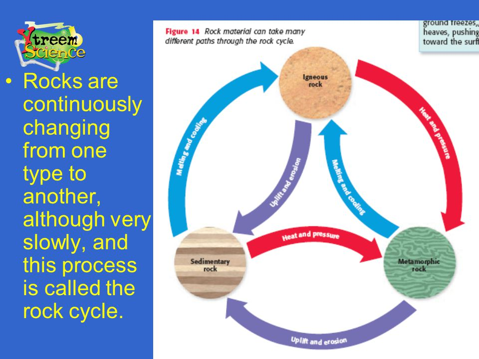 Rocks are continuously changing from one type to another, although very slowly, and this process is called the rock cycle.