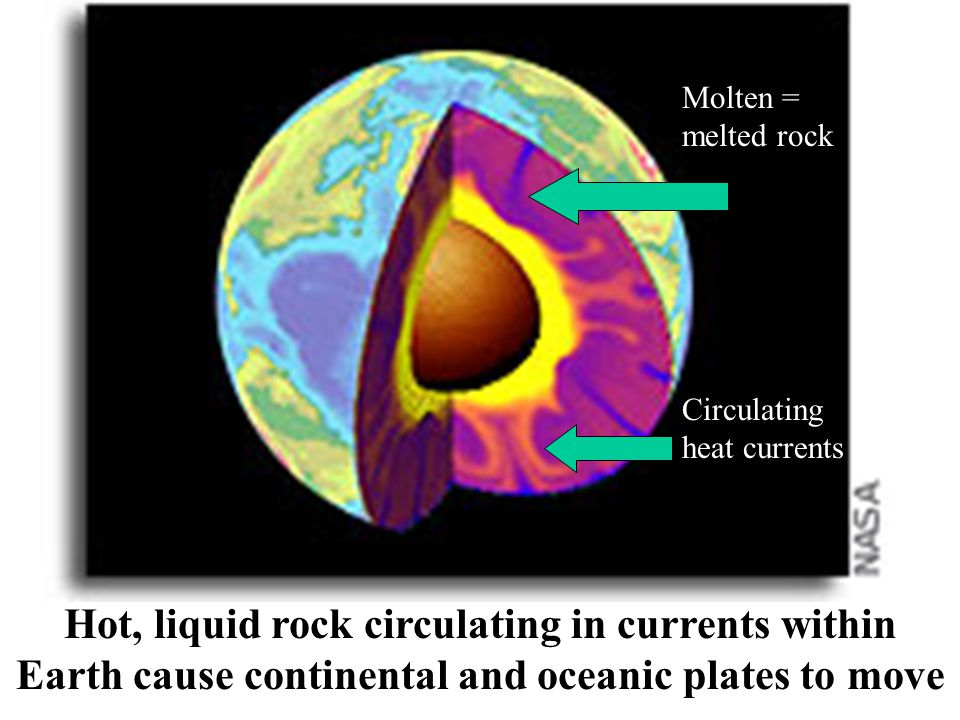 Molten = melted rock Circulating heat currents.