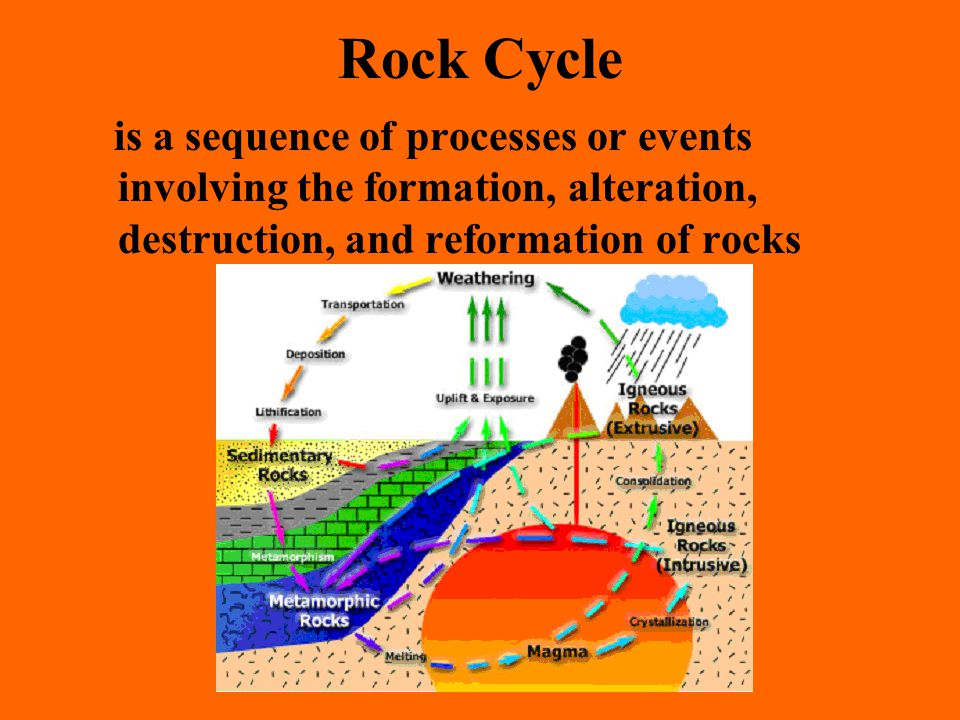 Rock Cycle is a sequence of processes or events involving the formation, alteration, destruction, and reformation of rocks.