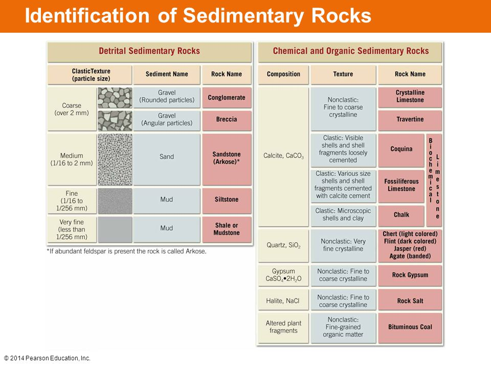 Identification of Sedimentary Rocks