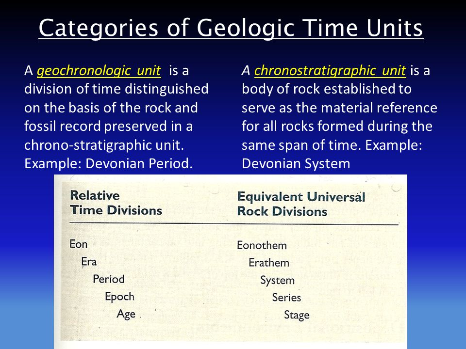 Categories of Geologic Time Units