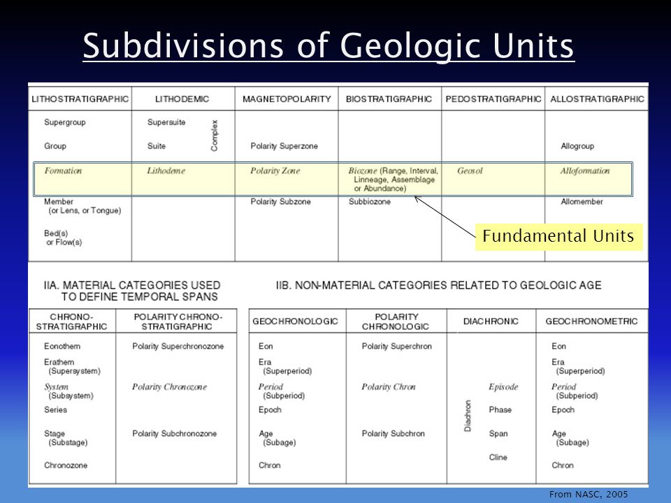 Subdivisions of Geologic Units