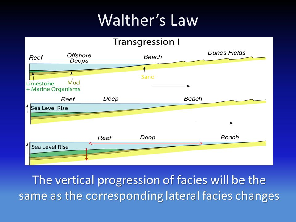 Walther's Law The vertical progression of facies will be the same as the corresponding lateral facies changes.