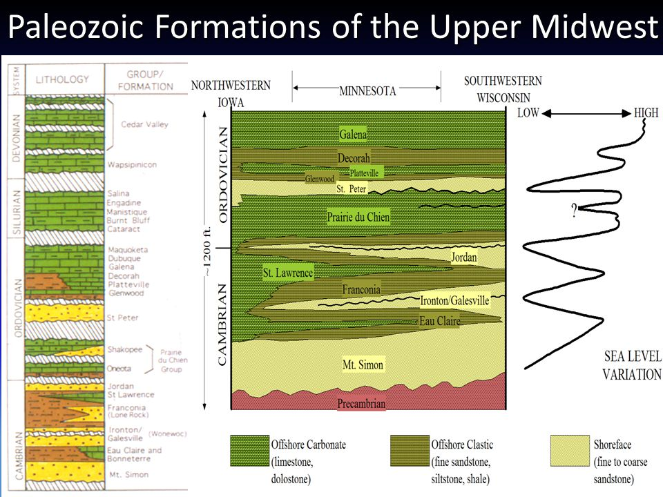 Paleozoic Formations of the Upper Midwest