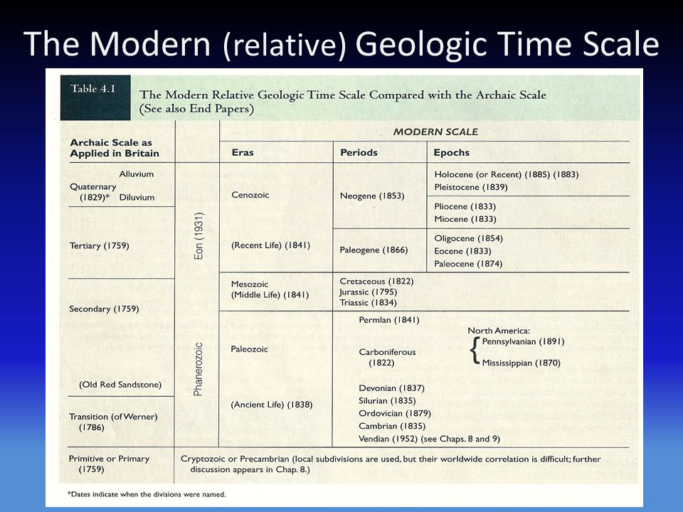 The Modern (relative) Geologic Time Scale