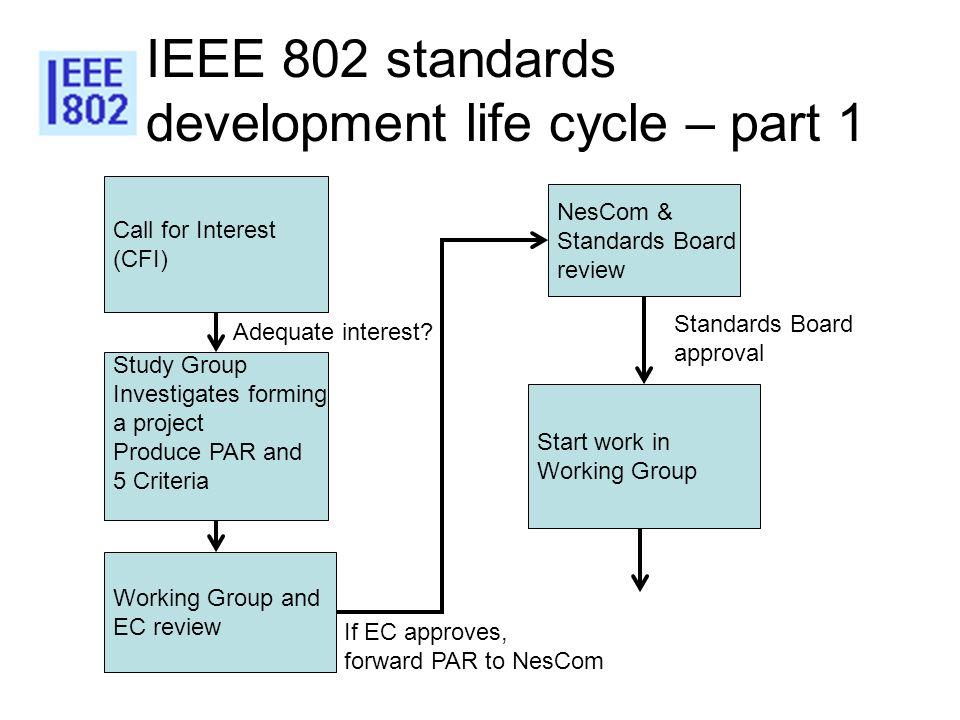 IEEE 802 standards development life cycle – part 1