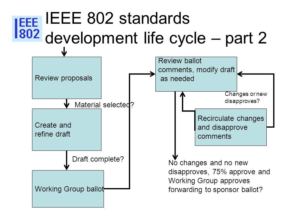 IEEE 802 standards development life cycle – part 2