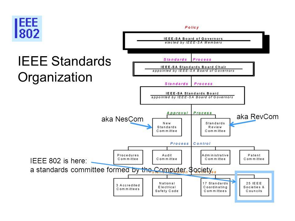 IEEE Standards Organization aka RevCom aka NesCom IEEE 802 is here: