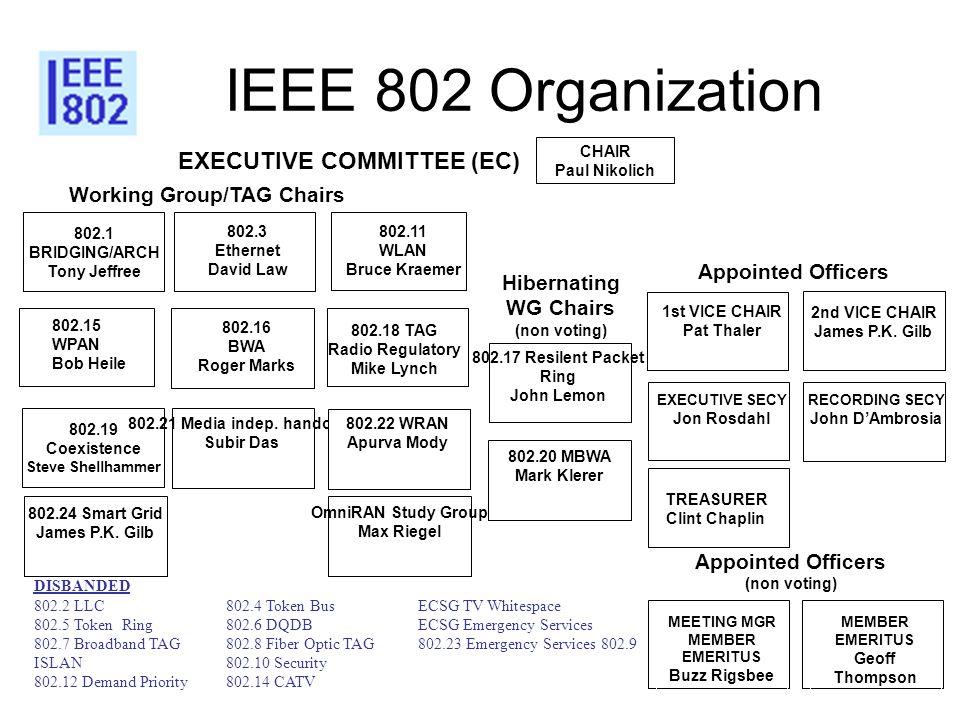 IEEE 802 Organization EXECUTIVE COMMITTEE (EC)
