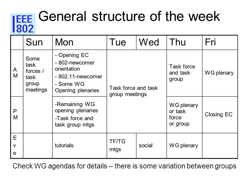 General structure of the week