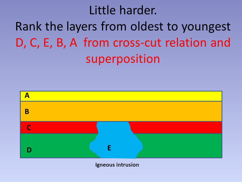 Little harder. Rank the layers from oldest to youngest D, C, E, B, A from cross-cut relation and superposition
