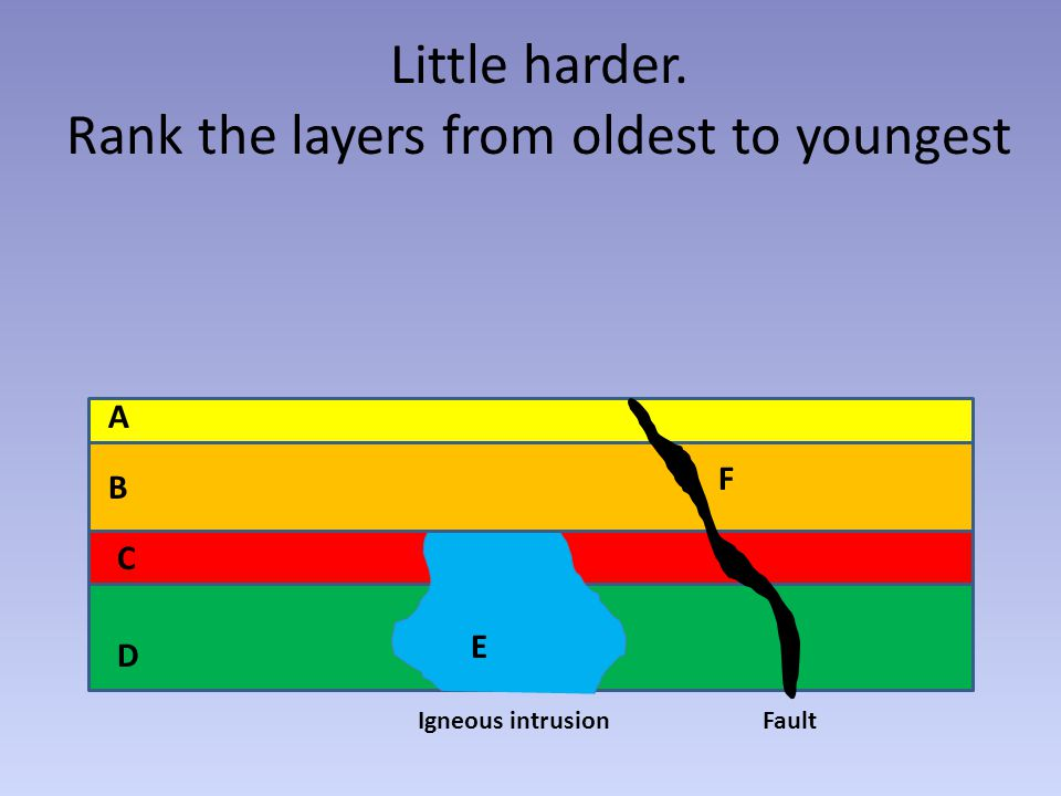 Little harder. Rank the layers from oldest to youngest