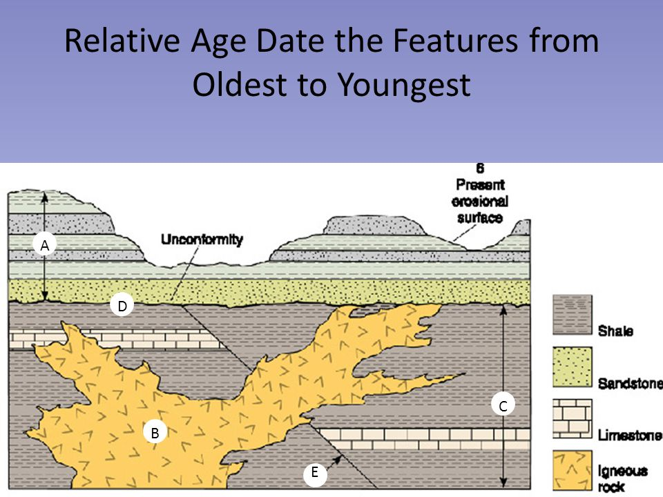 Relative Age Date the Features from Oldest to Youngest