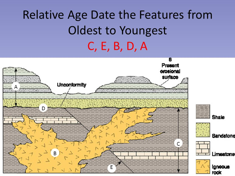 Relative Age Date the Features from Oldest to Youngest C, E, B, D, A