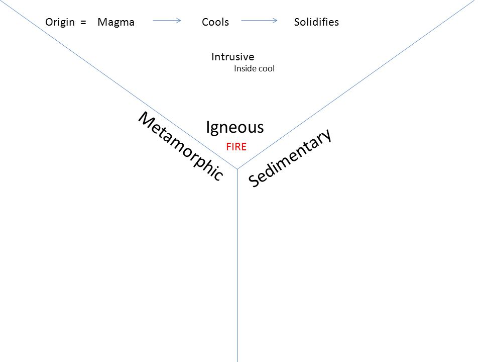 Igneous Metamorphic Sedimentary Origin = Magma Cools Solidifies
