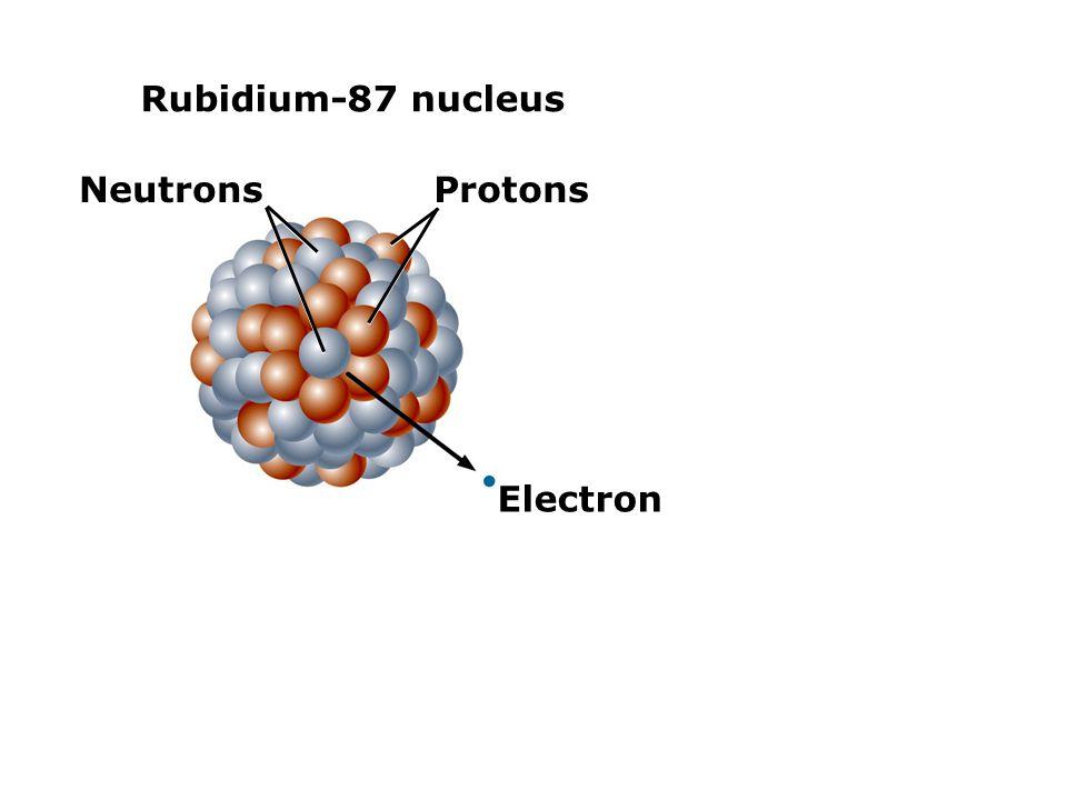 Rubidium-87 nucleus Neutrons Protons Electron