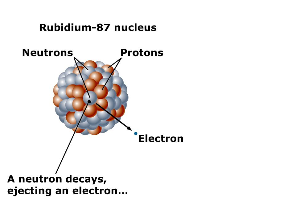 Rubidium-87 nucleus Neutrons Protons Electron A neutron decays, ejecting an electron…