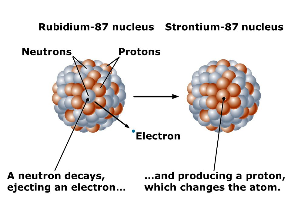 Rubidium-87 nucleus Strontium-87 nucleus. Neutrons. Protons. Electron. A neutron decays, ejecting an electron…