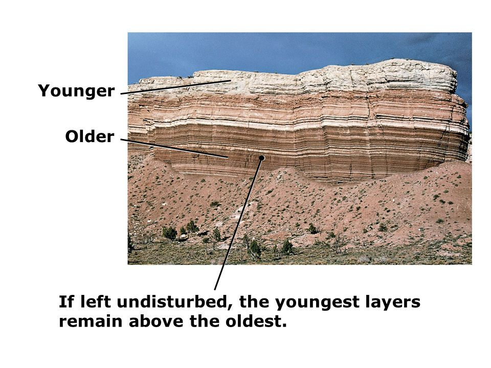 Younger Older If left undisturbed, the youngest layers remain above the oldest.