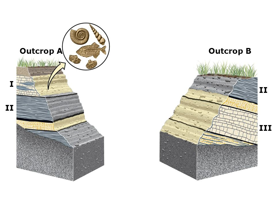 Outcrop A Outcrop B I II II III