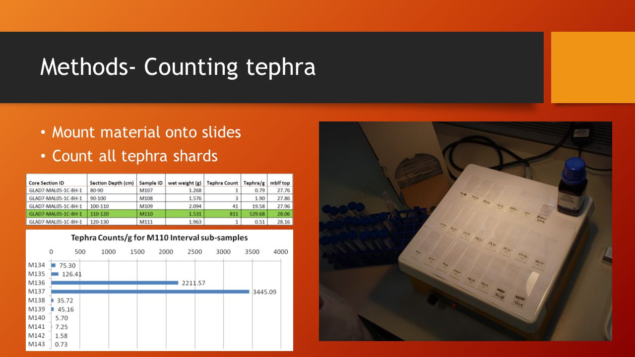Methods- Counting tephra