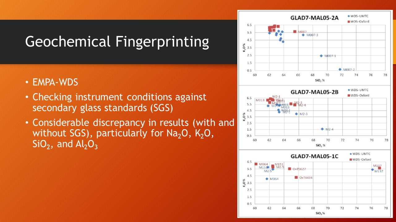 Geochemical Fingerprinting