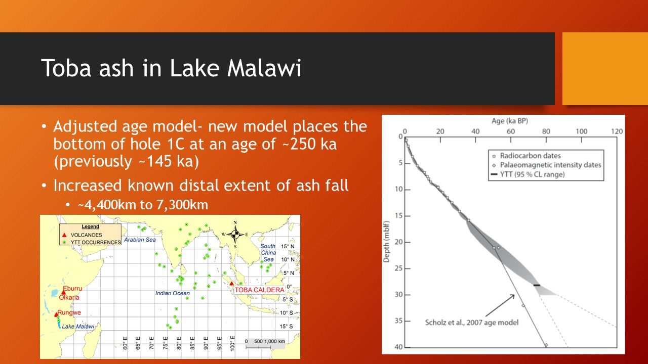Toba ash in Lake Malawi Adjusted age model- new model places the bottom of hole 1C at an age of ~250 ka (previously ~145 ka)
