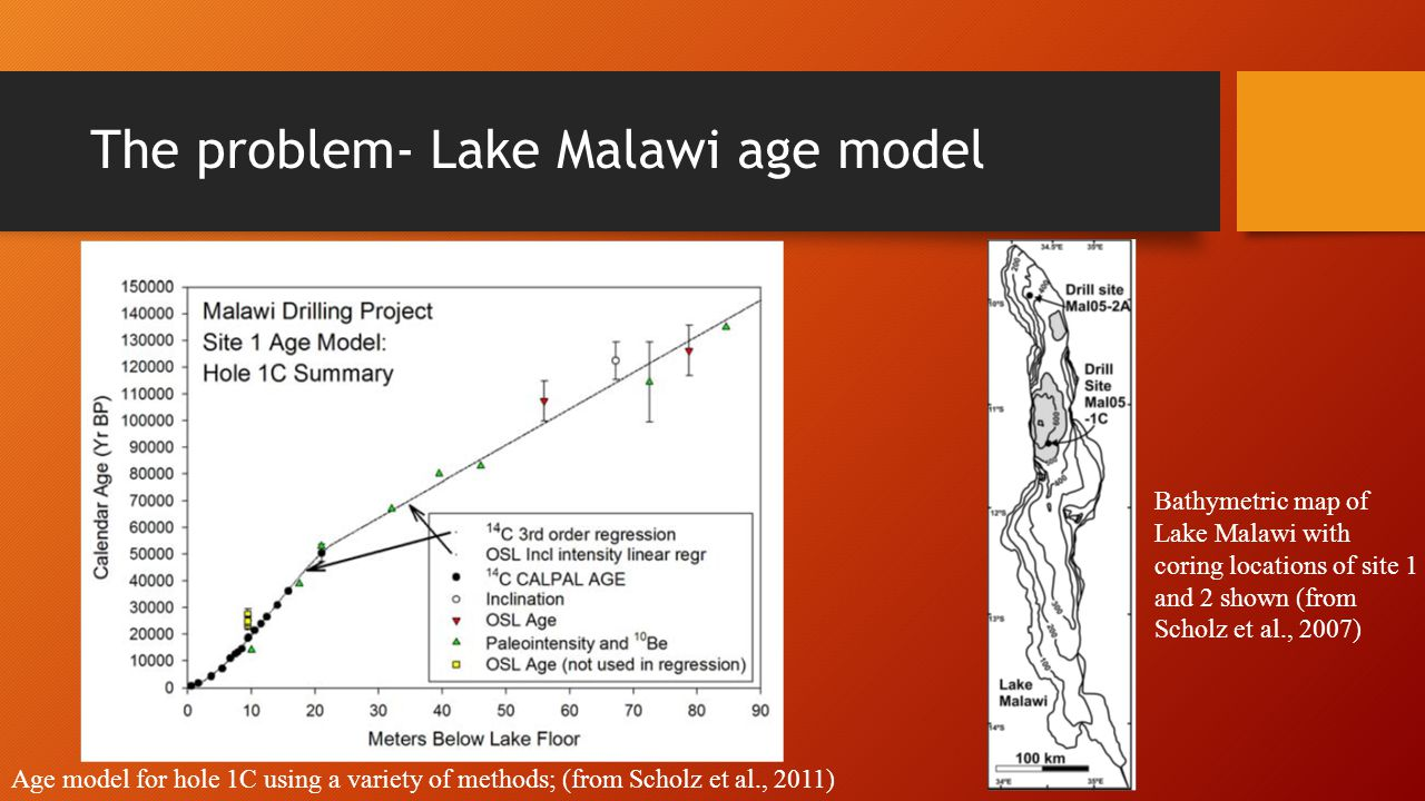 The problem- Lake Malawi age model