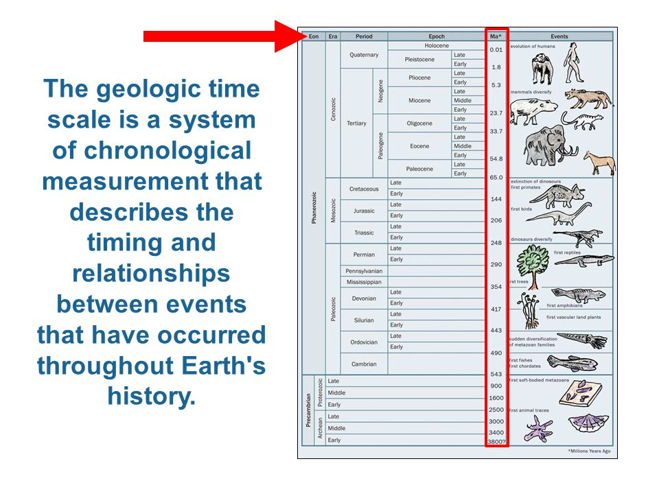 The geologic time scale is a system of chronological measurement that describes the timing and relationships between events that have occurred throughout Earth s history.
