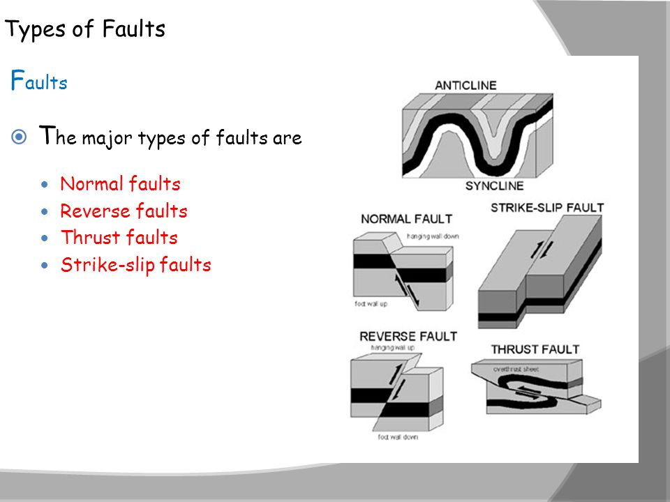 112A Folds Faults and Mountains ppt download – Types of Faults Worksheet