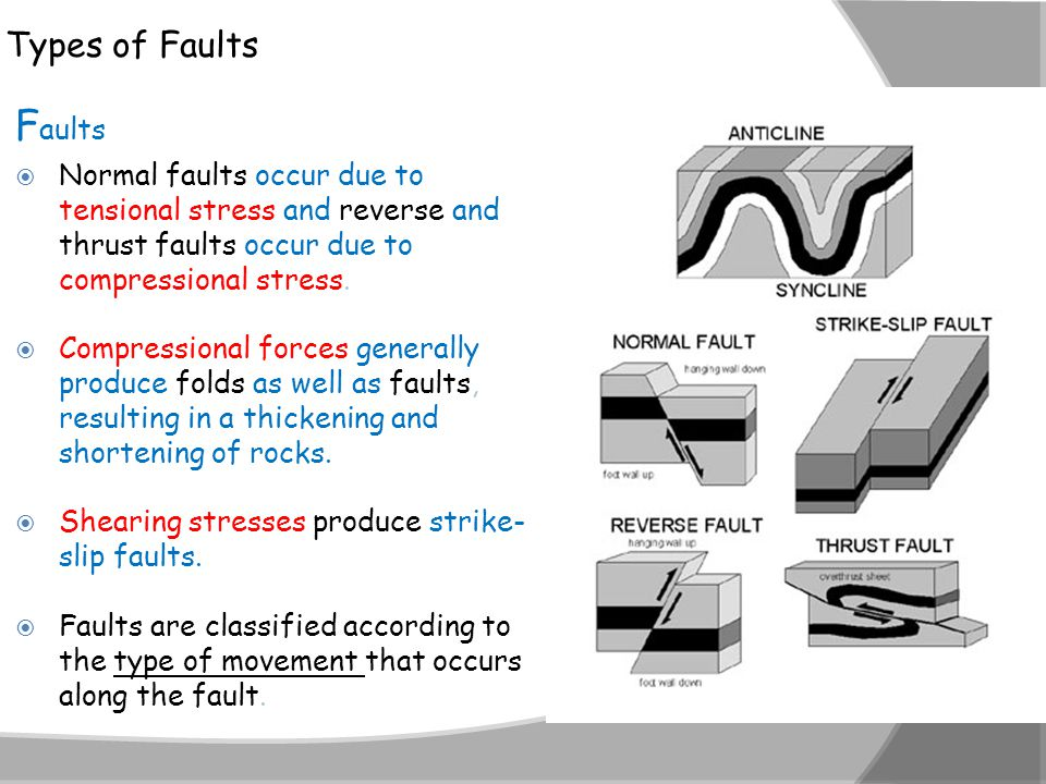 112A Folds Faults and Mountains ppt video online download – Types of Faults Worksheet