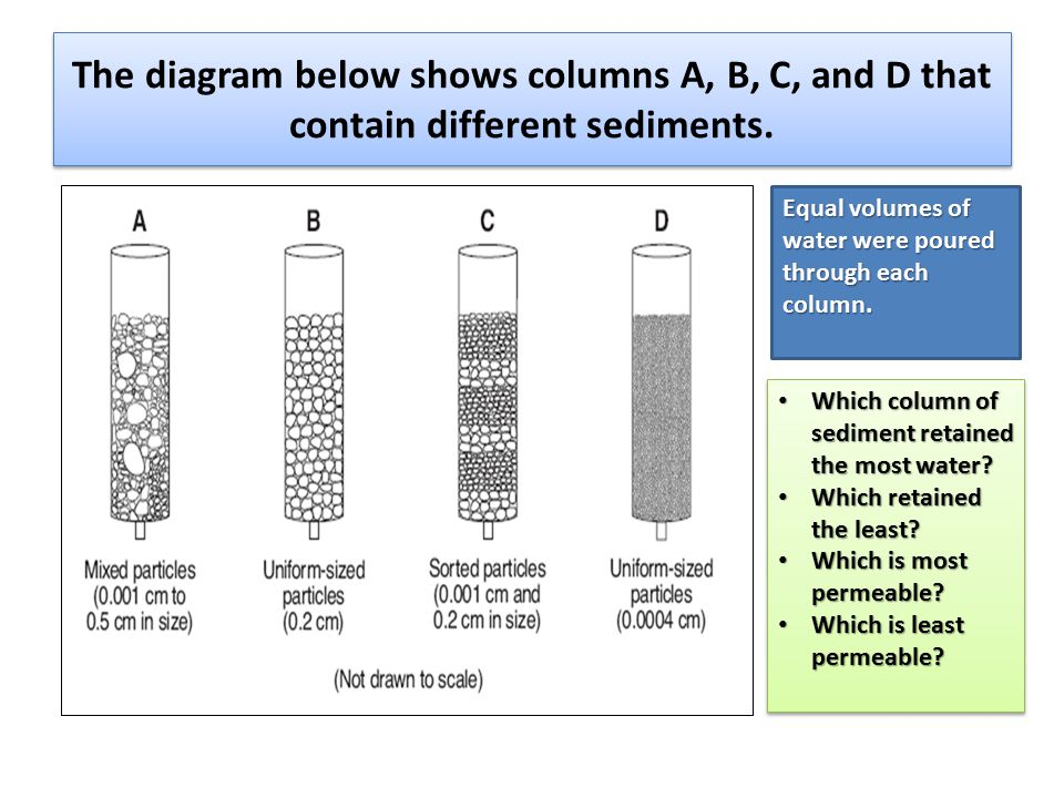 The diagram below shows columns A, B, C, and D that contain different sediments.