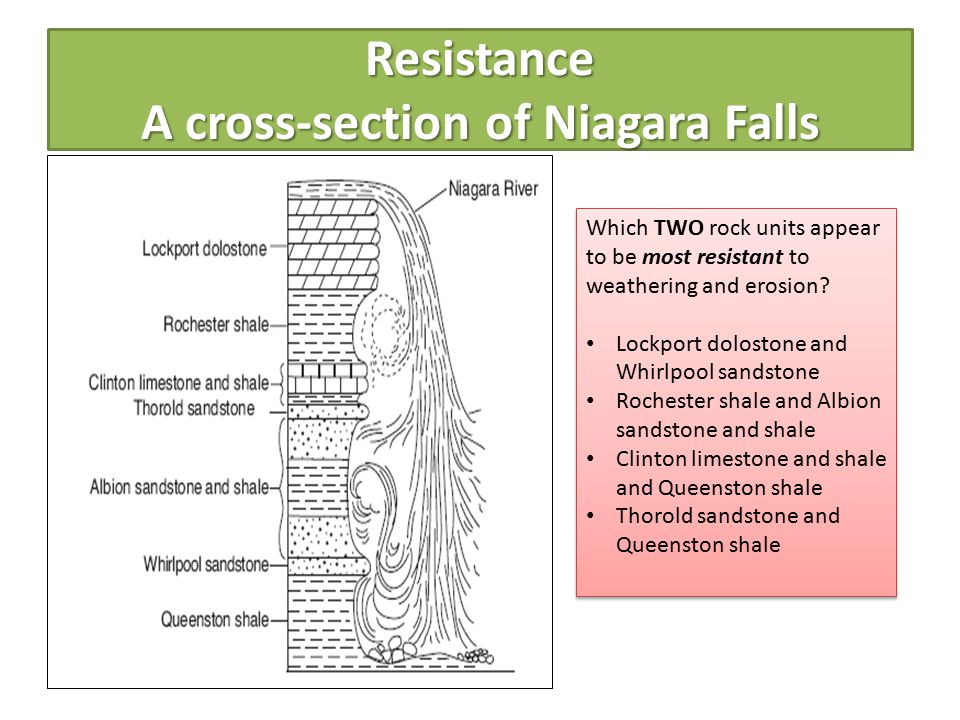 Resistance A cross-section of Niagara Falls