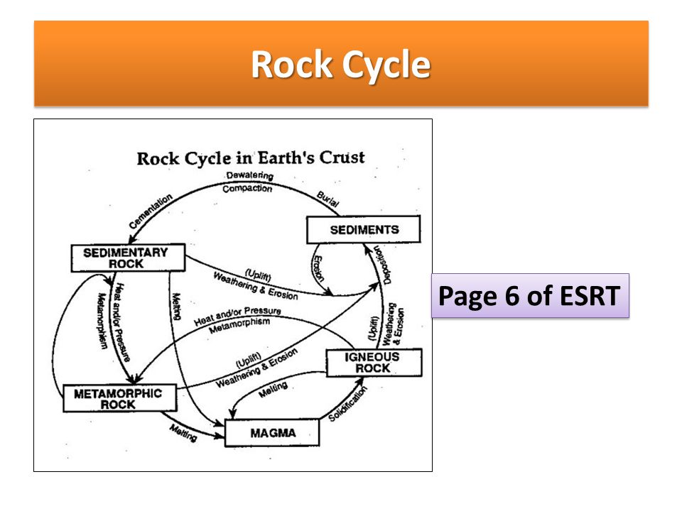 Rock Cycle Page 6 of ESRT