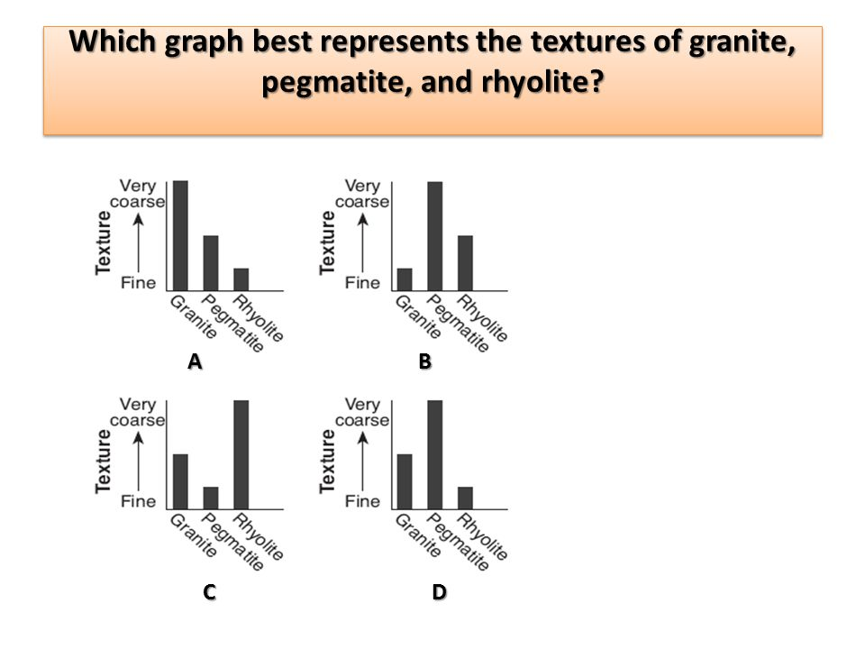 Which graph best represents the textures of granite, pegmatite, and rhyolite