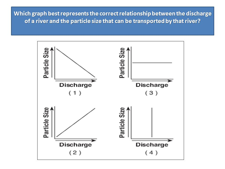 Which graph best represents the correct relationship between the discharge of a river and the particle size that can be transported by that river
