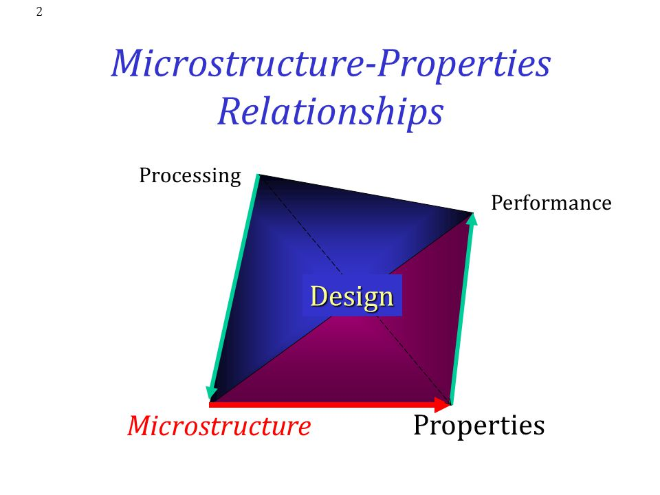 Microstructure-Properties Relationships