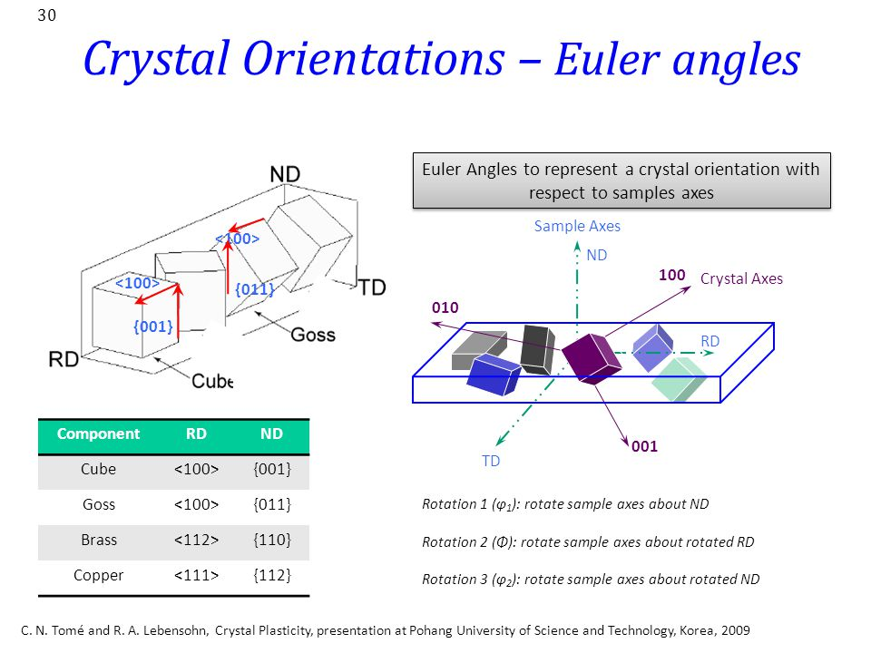 Crystal Orientations – Euler angles