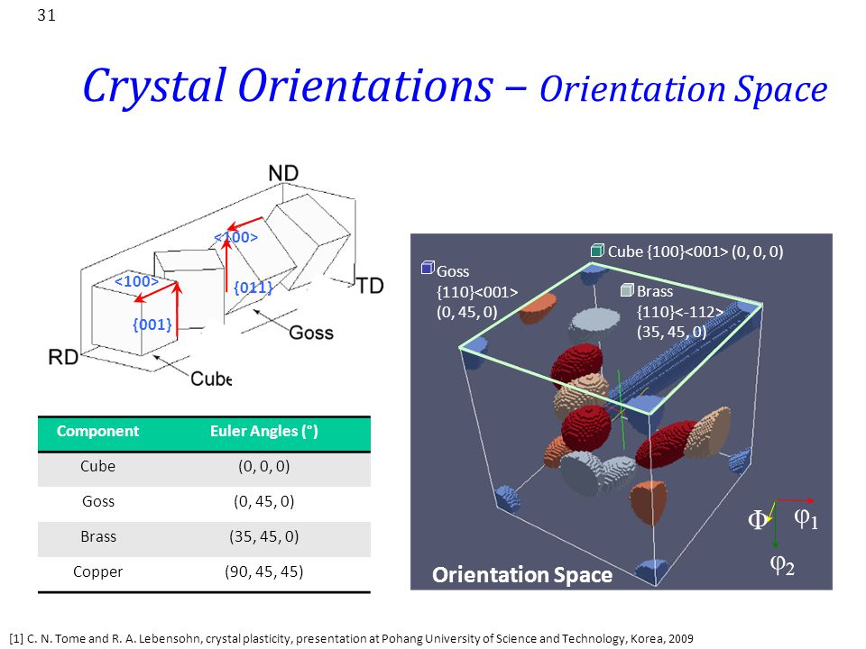 Crystal Orientations – Orientation Space