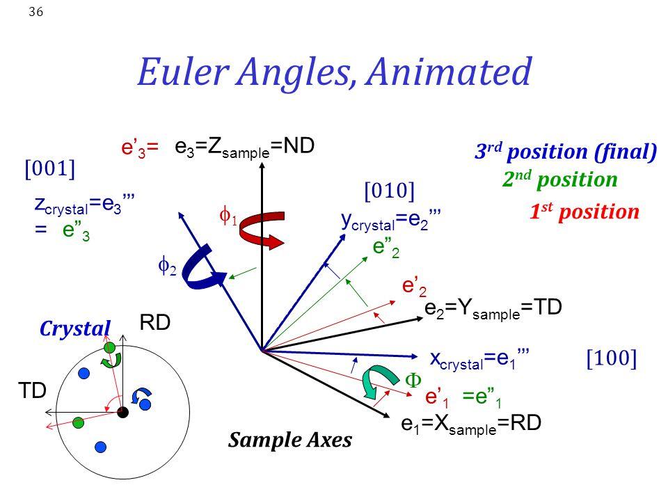 Euler Angles, Animated e1=Xsample=RD e2=Ysample=TD e3=Zsample=ND