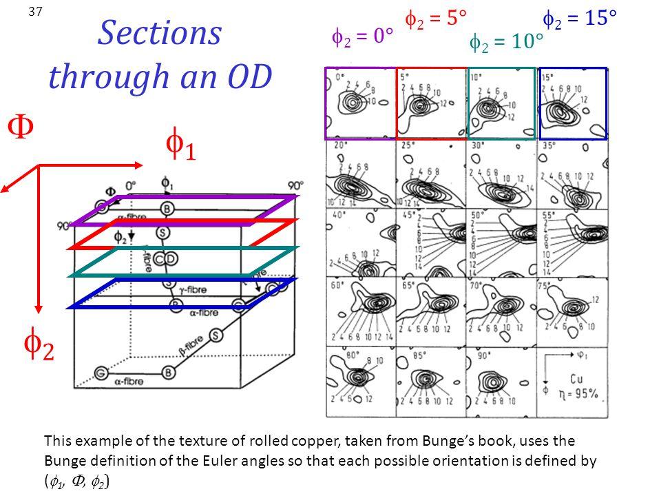 Sections through an OD F f1 f2 f2 = 5° f2 = 15° f2 = 0° f2 = 10°