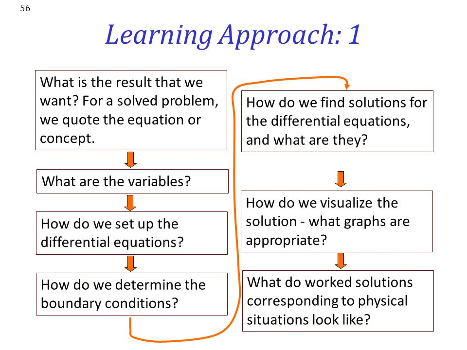 Learning Approach: 1 What is the result that we want For a solved problem, we quote the equation or concept.