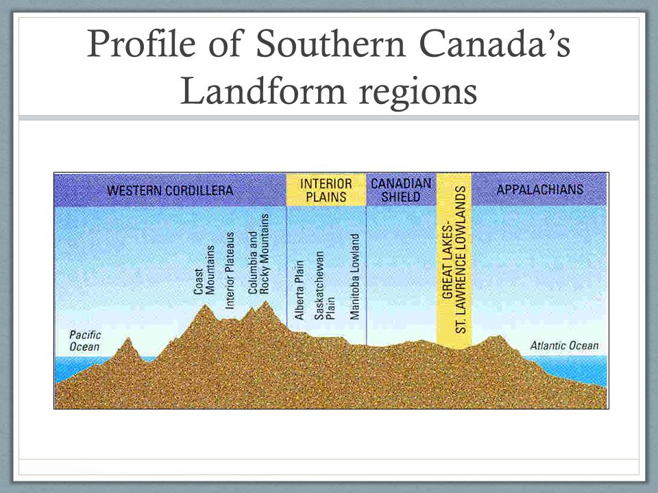 Profile of Southern Canada's Landform regions