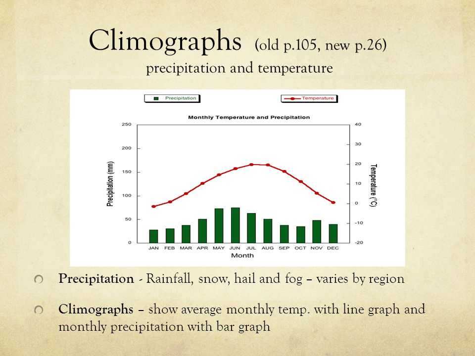 Climographs (old p.105, new p.26) precipitation and temperature
