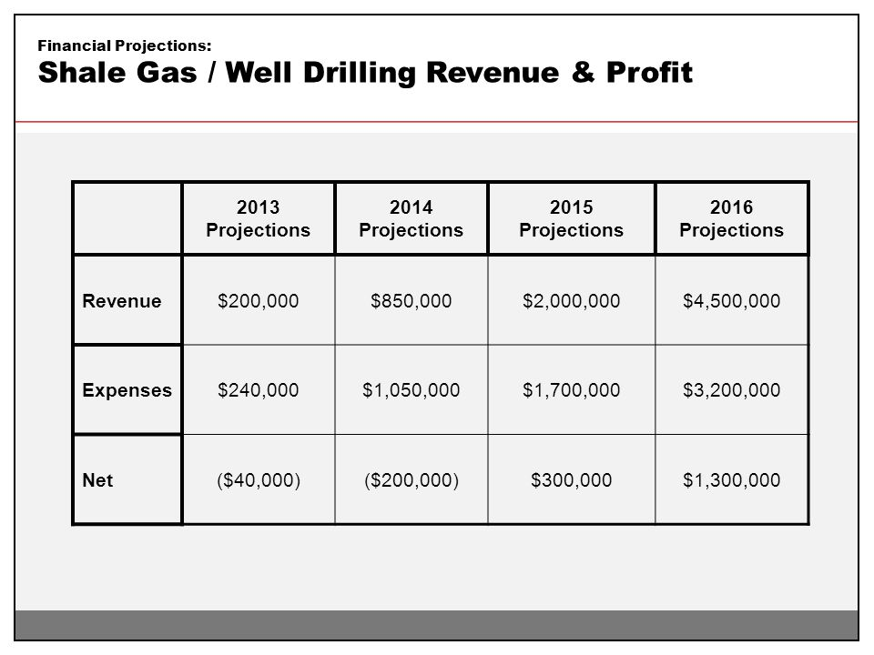 Financial Projections: Shale Gas / Well Drilling Revenue & Profit