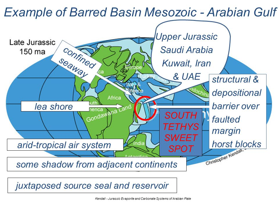 Example of Barred Basin Mesozoic - Arabian Gulf