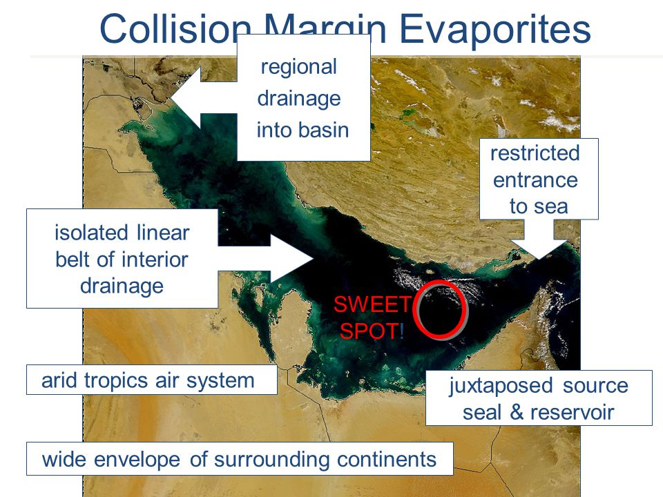 Collision Margin Evaporites