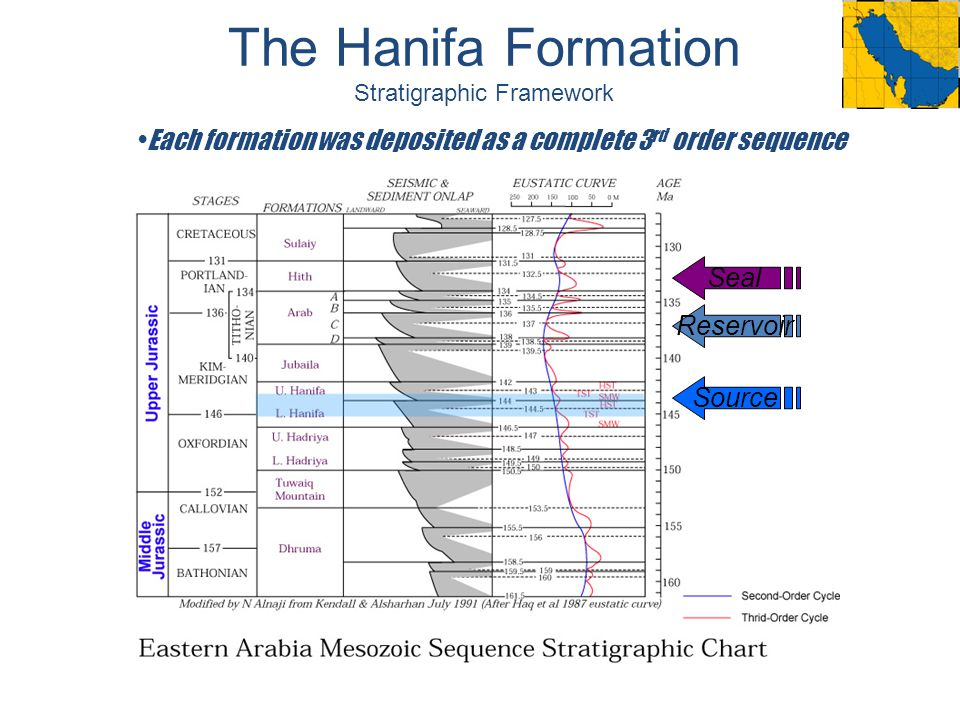 The Hanifa Formation Stratigraphic Framework